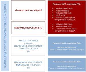 Responsable PEB, la réglementation en matière peb en région wallonne